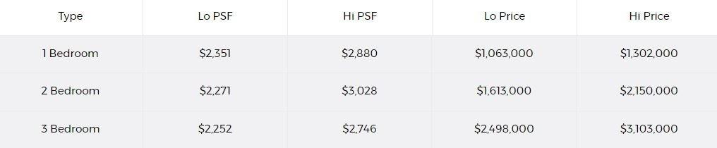 Coastline Residences Pricing Range
