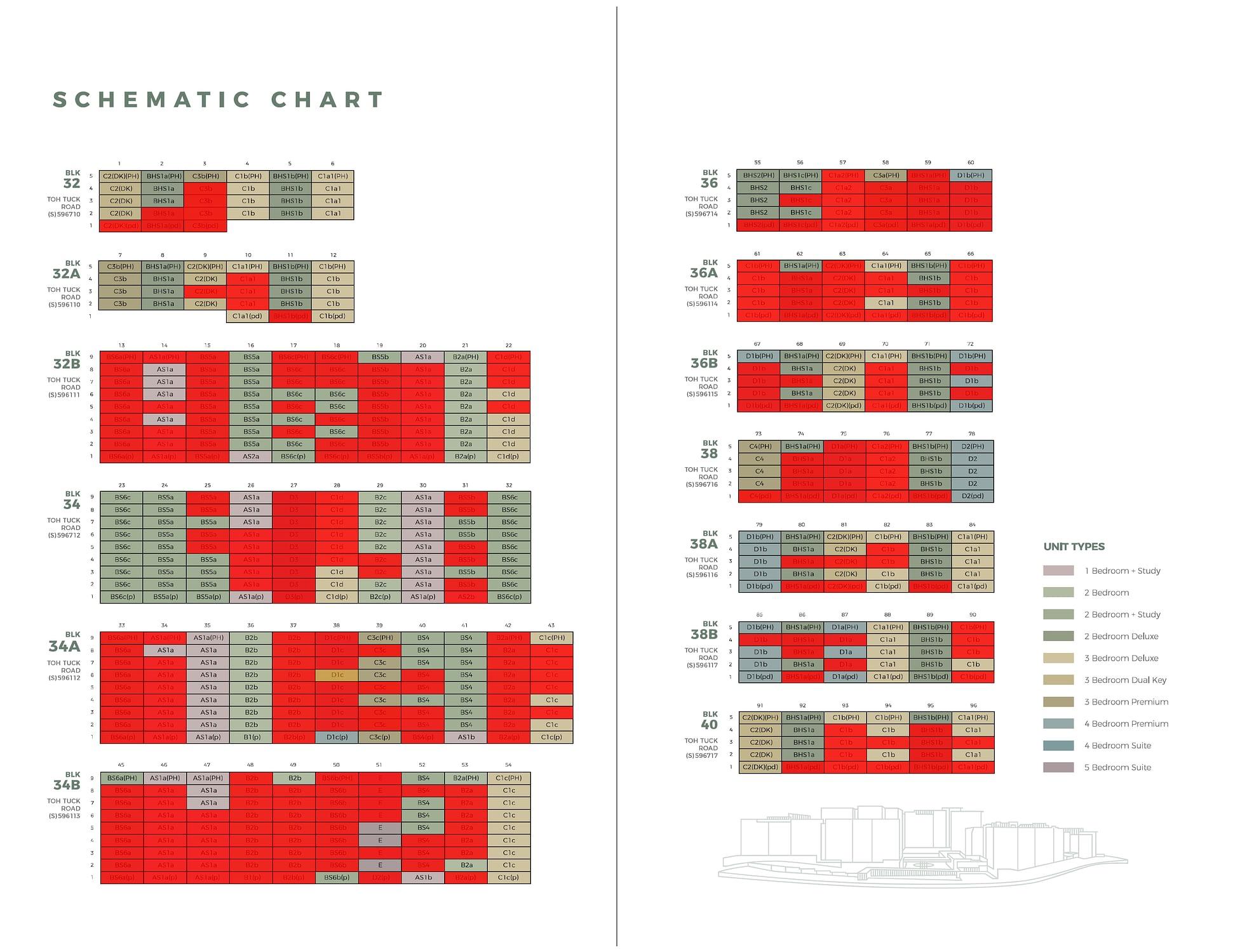 Forett Balance unit chart