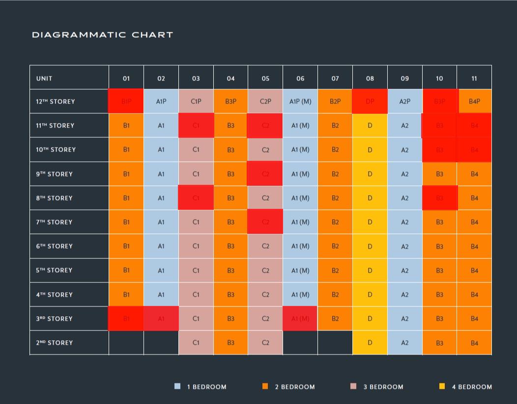 The Hyde Balance unit chart